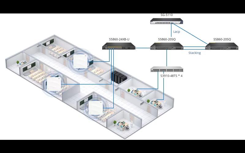 Connectivité du réseau (passerelle et switch)