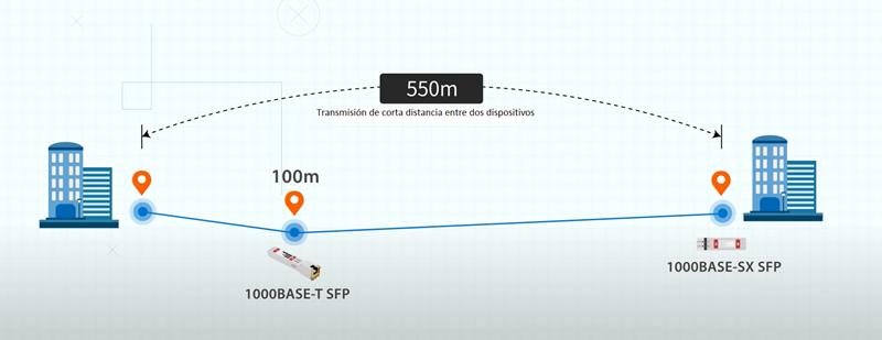 sfp 1000base-t y 1000base-sx para transmision de corta distancia