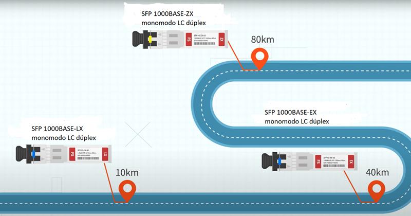 SFP para transmisión de larga distancia