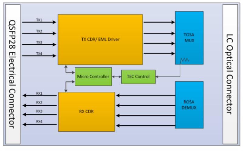 Mécanisme de fonctionnement du module QSFP28 100GBASE-LR4/ER4 et OTU4 à double débit