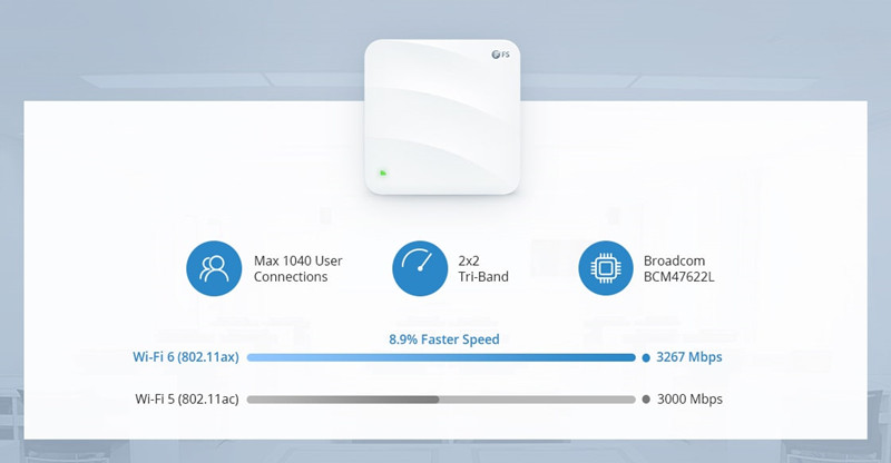 Punto de acceso wifi-6 vs wifi-5