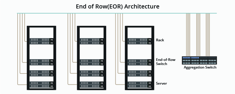End of Row Architecture (EoR)