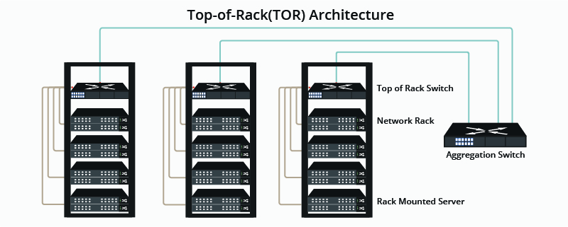 Top of Rack (ToR) Architecture