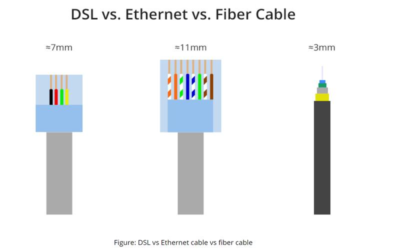 Fiber vs. Ethernet Cable vs. DSL Cable