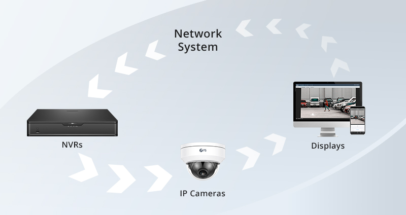 How does IP camera work