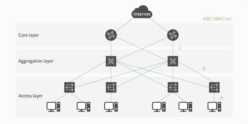 Diagram of a typical LAN MACsec network