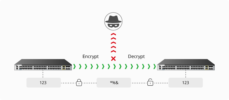 How does MACsec work