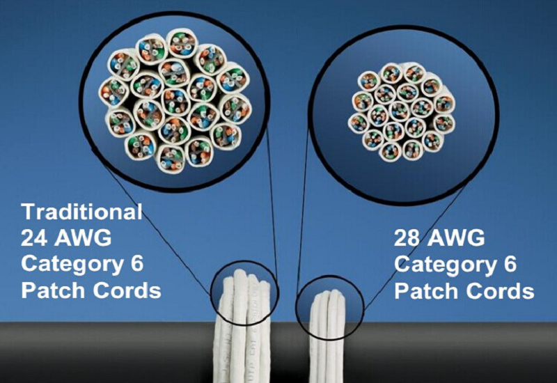 24AWG Cable vs 28AWG Cable Core Size