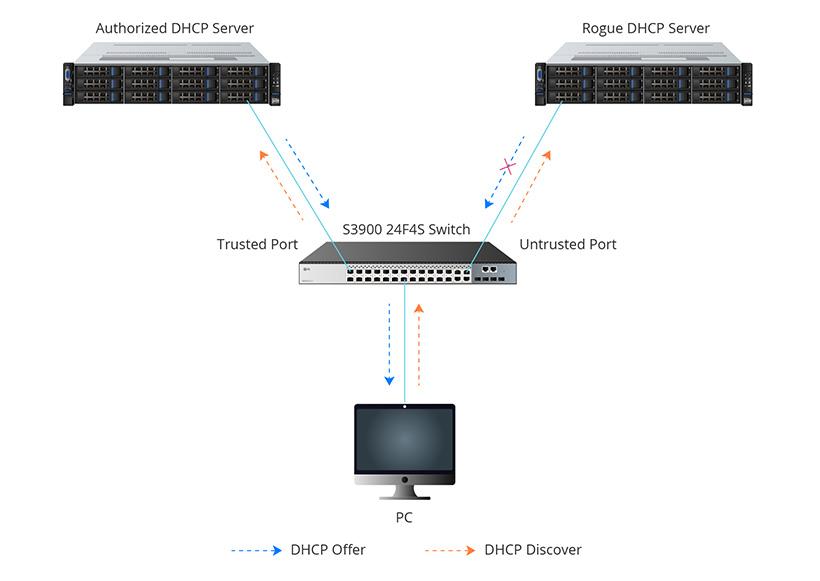 DHCP Snooping.jpg