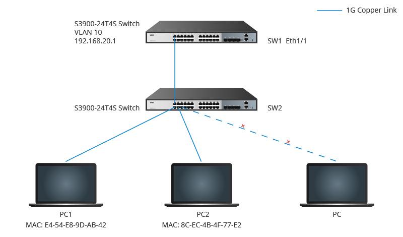 MAC Address-based VLAN Application.jpg