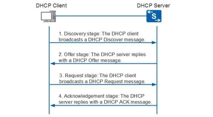 Mécanisme de fonctionnement du DHCP.jpg