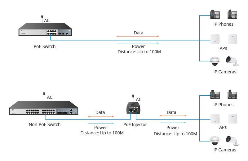 PoE Switch vs Non-PoE Switch.jpg