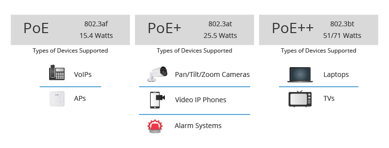 PoE vs PoE+ vs PoE++ Switch.jpg
