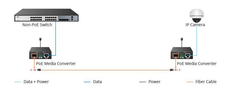 4-PoE media converter application.jpg.jpg