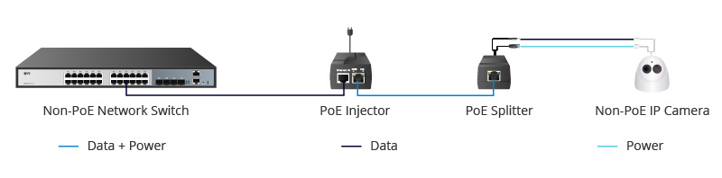 PoE Splitter in a Network Including Non-PoE Switch.jpg