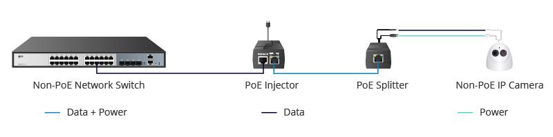 PoE Splitter in a Network Including Non-PoE Switch.jpg