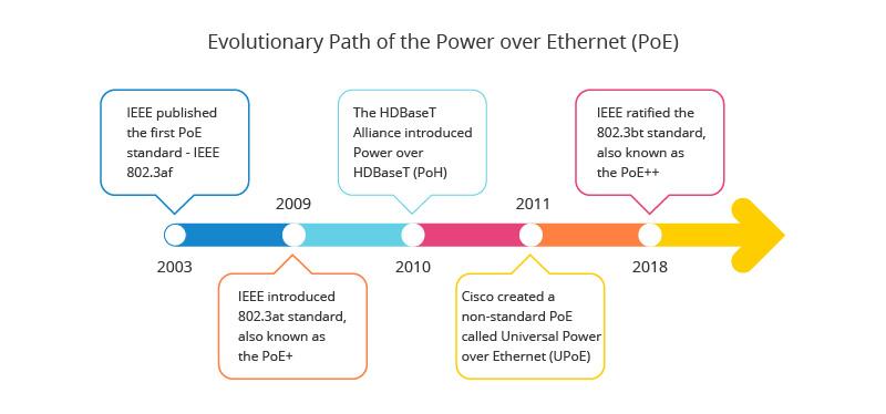 Historie der Power over Ethernet-Standards