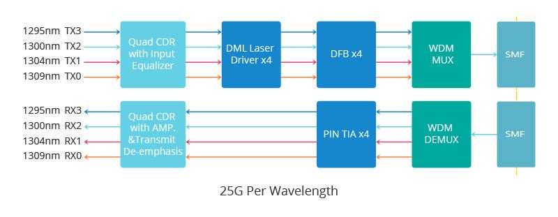 Principio de funcionamiento del módulo QSFP28 LR4