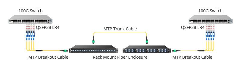 QSFP28 LR4 100G Interconnection.jpg