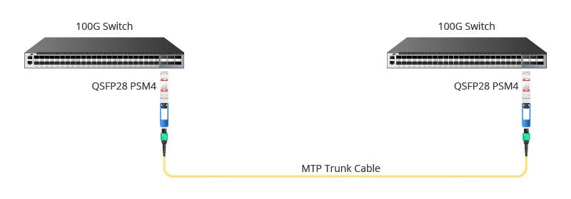 Connexion Directe 100G à 100G pour Module QSFP 100G PSM4