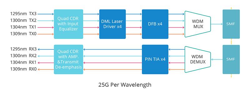 QSFP28 ER4 Working Principle.jpg