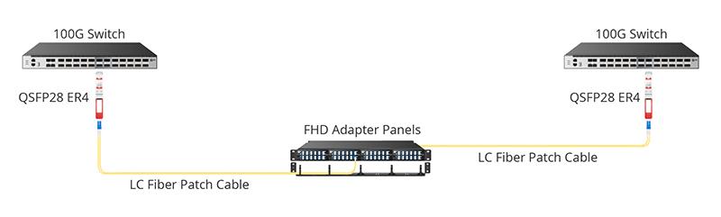 QSFP28 ER4 Direct Connection Cabling Solution.jpg