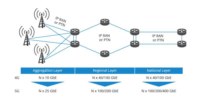 100G metro network architecture.jpg