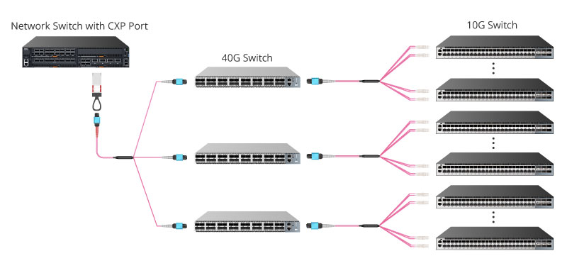 CXP Module 120Gbps to 3x 40Gbps Interconnection.jpg