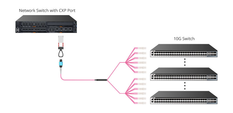 CXP Transceiver 120Gbps to 12x 10Gbps Interconnection.jpg