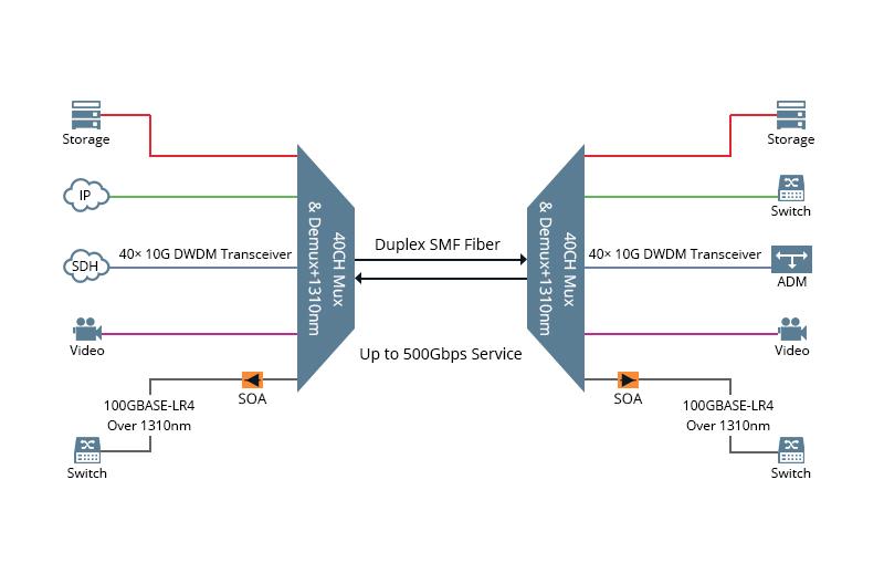 500g QSFP28 LR4 application.jpg
