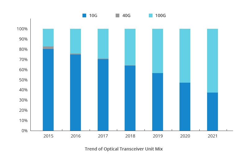 100g optical transceiver market trend.jpg