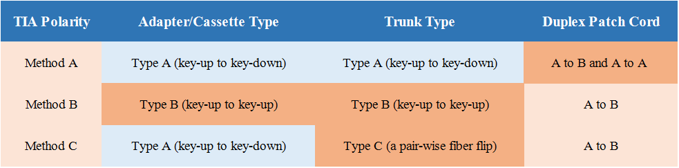 Three-Polarization-Methods of MTP-12 Trunk.png