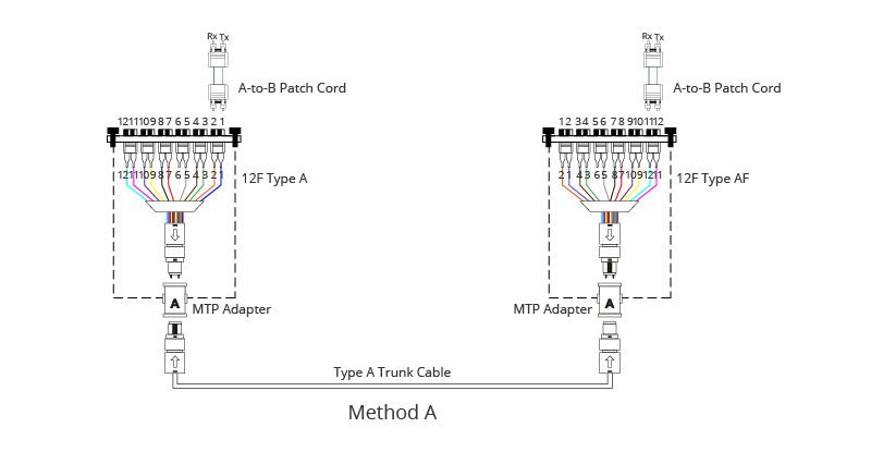 MTP-Polarity-Method-A.jpg