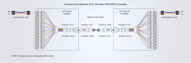 24-fiber-mtp-cable-type-A.jpg