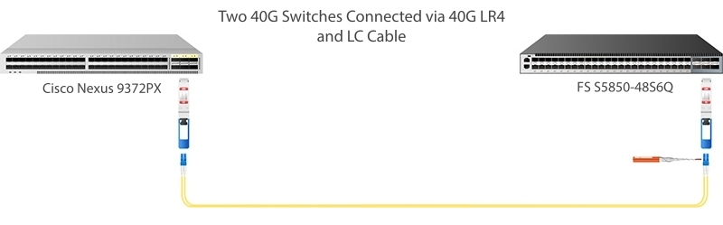 40G QSFP+ to QSFP+ Connectivity via LR4 Modules.jpg