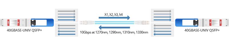 QSFP-40G-UNIV working principle.jpg