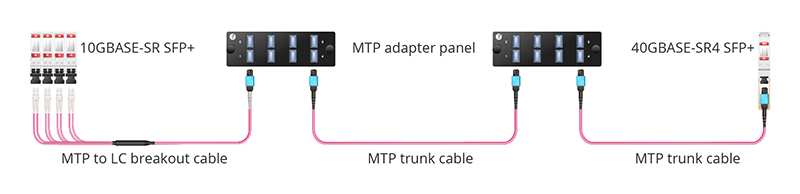 Figure 4:QSFP+ to SFP+ Port by Inter-Connect Connectivity