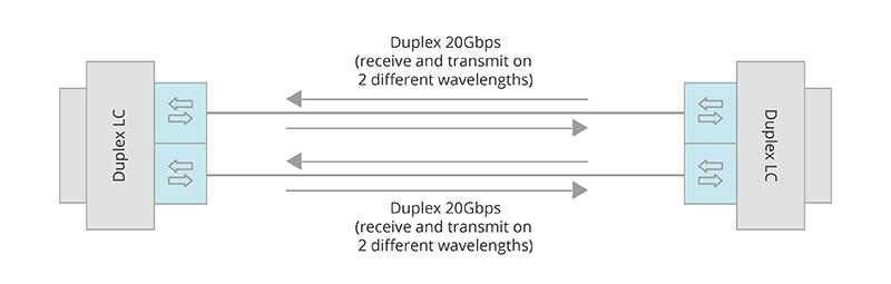 QSFP-40G-SR-BD's working principle.jpg