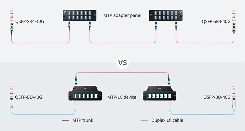 Interconnection of QSFP-SR-40G & QSFP-BD-40G.jpg