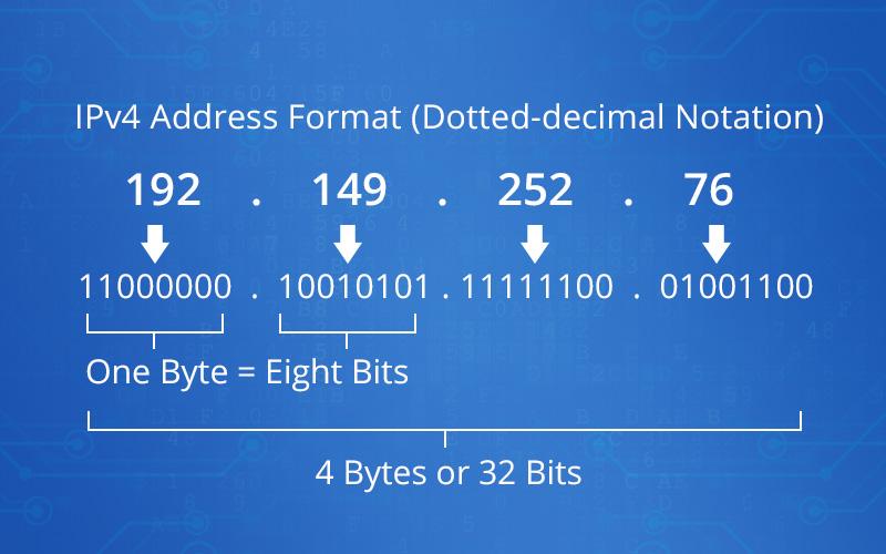 IPv4 Address Format.jpg