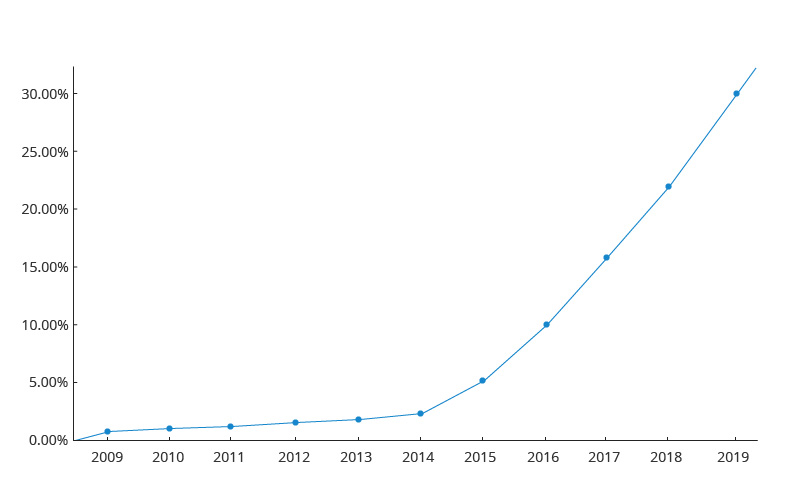 IPv6 Adoption Trend Among Google Users.jpg