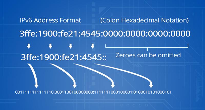 IPv6 Address Format.jpg