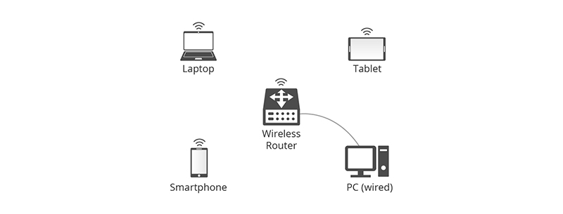 01-The connection scenario of a wireless router.jpg