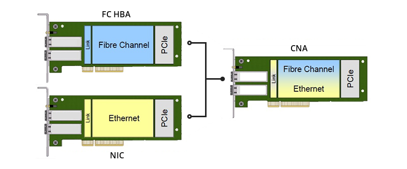 Figure 2: HBA vs. NIC vs. CNA