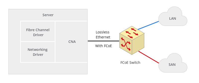 Figure 3: What is a converged network adapter