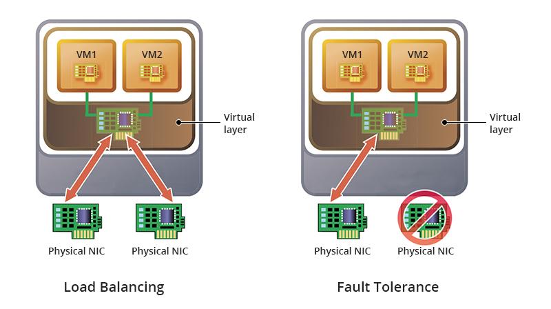 Load balancing & fault tolerance.jpg