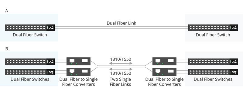 double fibre à une seule fibre.jpg