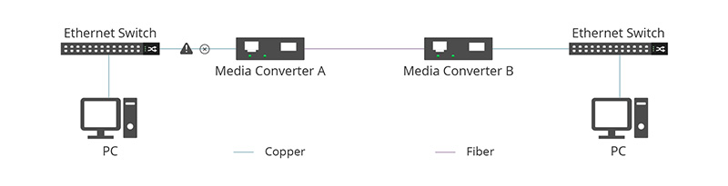 Copper cable to Media Convert A gets failed..jpg