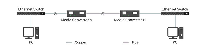 LFP Media Converter A notifies Media Converter B.jpg