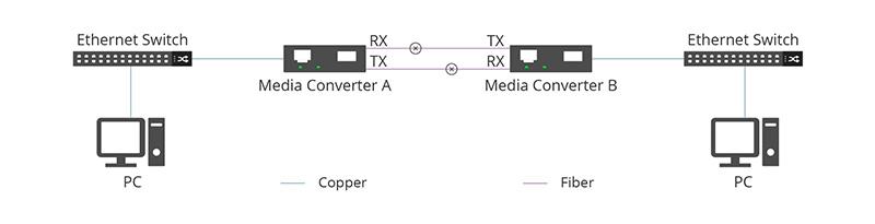 Media Converter A sends a far end fault to Media Converter B.jpg